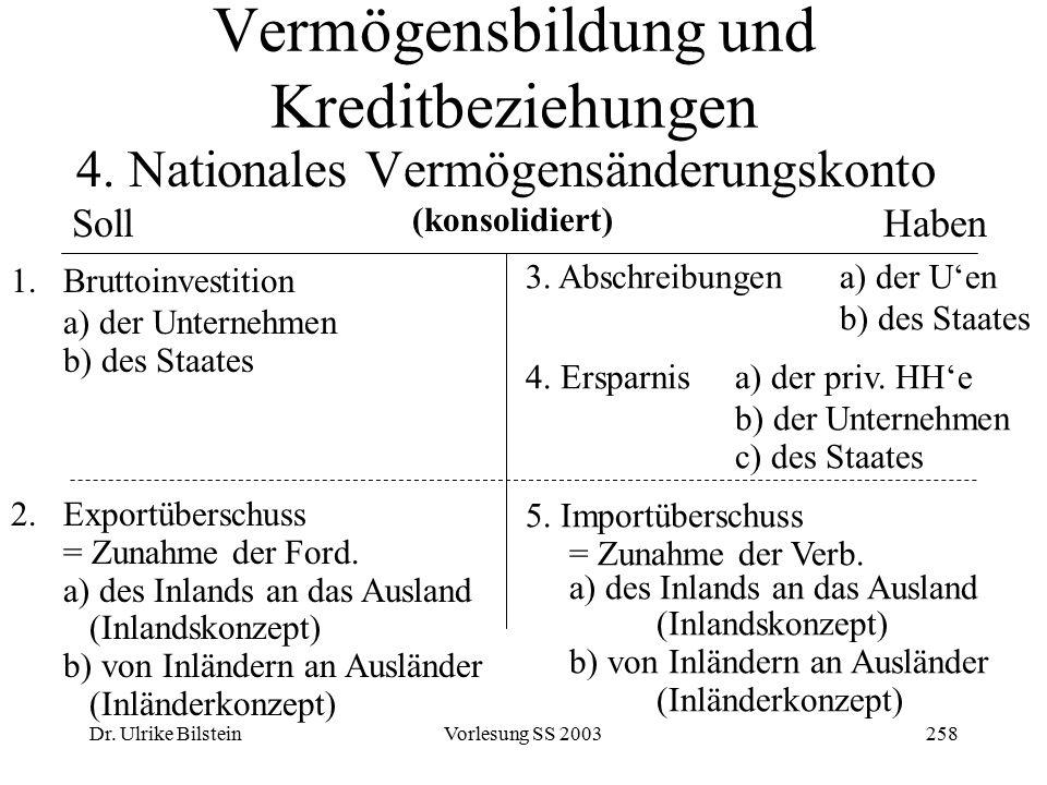 Dr. Ulrike BilsteinVorlesung SS 2003258 Vermögensbildung und Kreditbeziehungen 4. Nationales Vermögensänderungskonto SollHaben 1.Bruttoinvestition a)