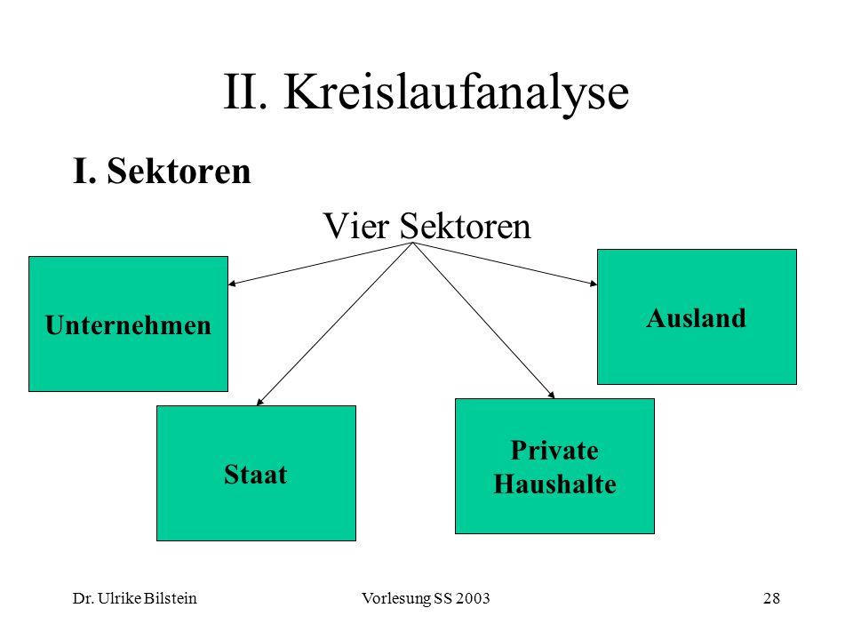 Dr. Ulrike BilsteinVorlesung SS 200328 II. Kreislaufanalyse I. Sektoren Vier Sektoren Unternehmen Private Haushalte Staat Ausland