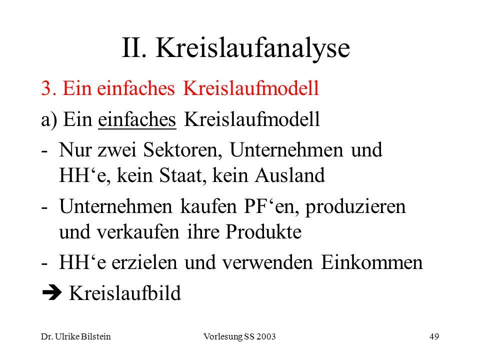 Dr. Ulrike BilsteinVorlesung SS 200349 II. Kreislaufanalyse 3. Ein einfaches Kreislaufmodell a) Ein einfaches Kreislaufmodell -Nur zwei Sektoren, Unte