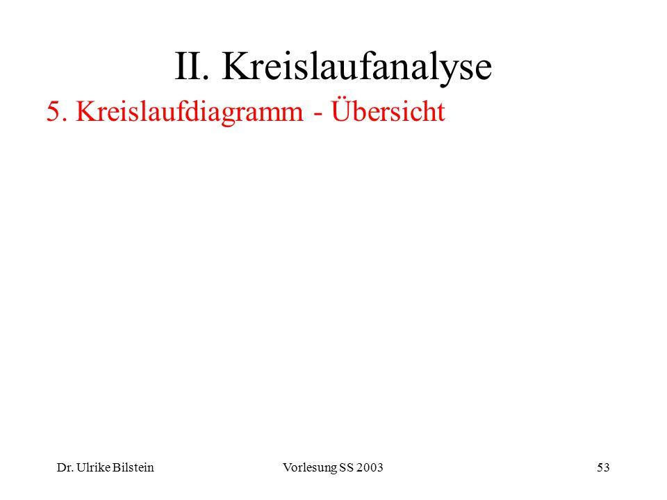 Dr. Ulrike BilsteinVorlesung SS 200353 II. Kreislaufanalyse 5. Kreislaufdiagramm - Übersicht