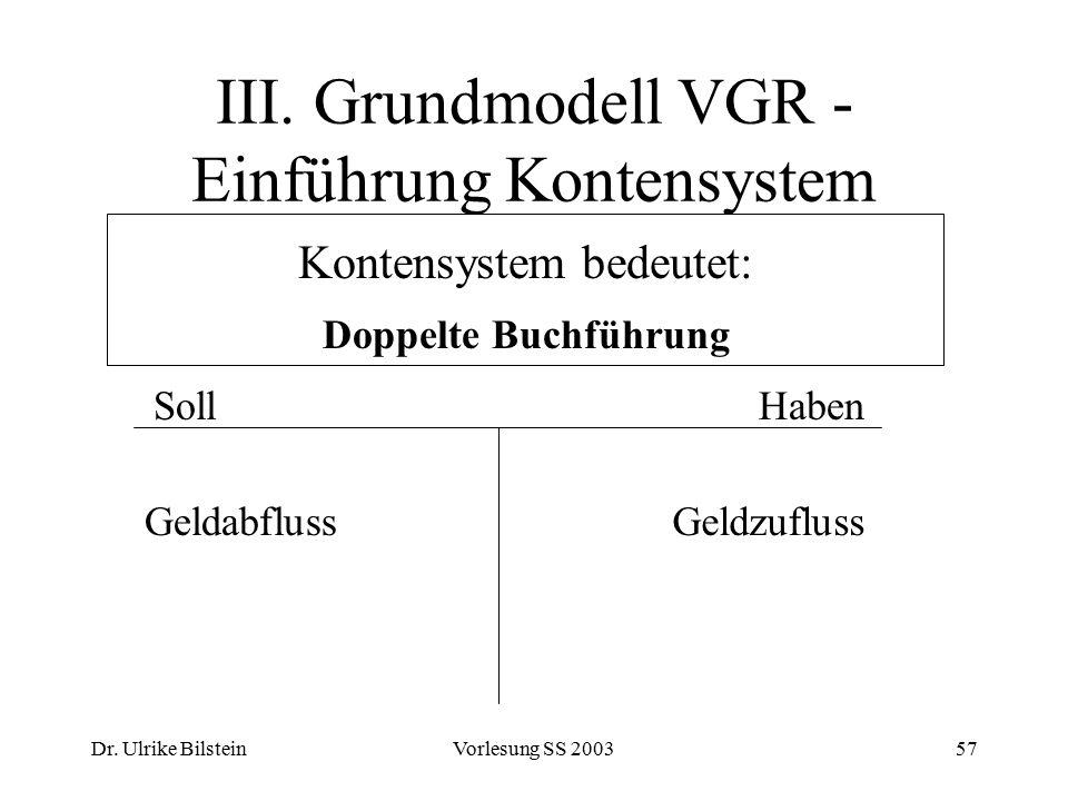 Dr. Ulrike BilsteinVorlesung SS 200357 III. Grundmodell VGR - Einführung Kontensystem Kontensystem bedeutet: Doppelte Buchführung SollHaben Geldabflus