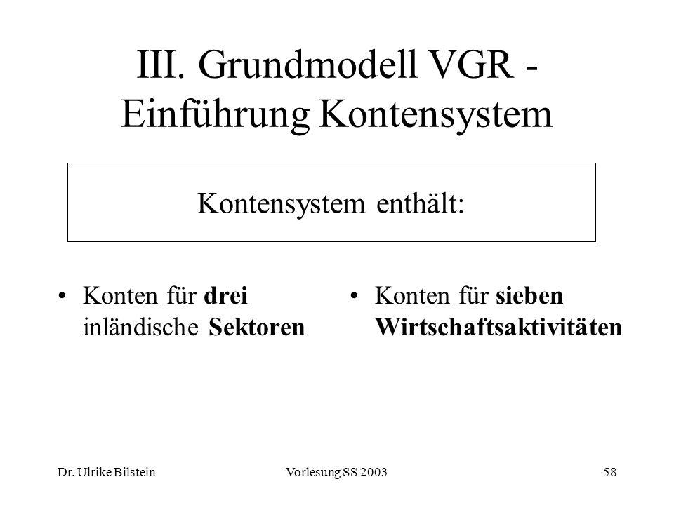 Dr. Ulrike BilsteinVorlesung SS 200358 III. Grundmodell VGR - Einführung Kontensystem Konten für drei inländische Sektoren Konten für sieben Wirtschaf