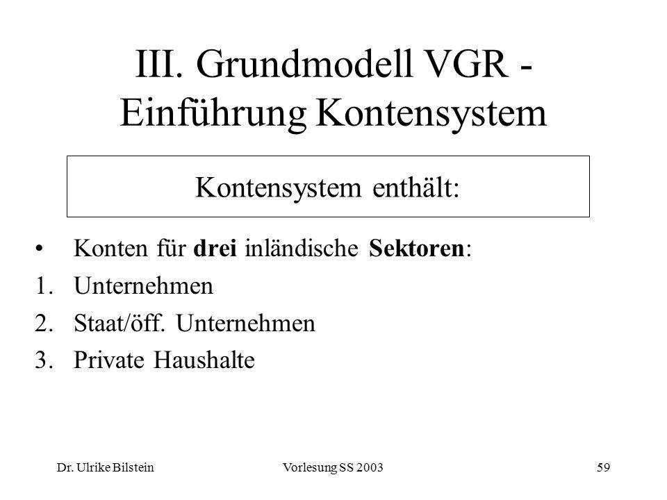 Dr. Ulrike BilsteinVorlesung SS 200359 III. Grundmodell VGR - Einführung Kontensystem Konten für drei inländische Sektoren: 1.Unternehmen 2.Staat/öff.