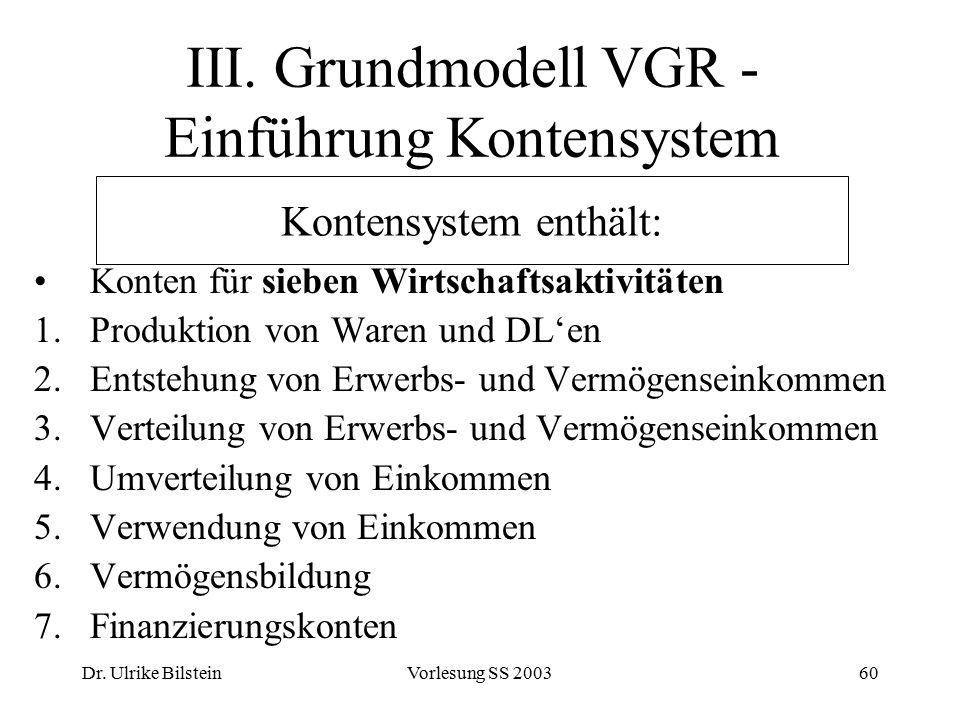 Dr. Ulrike BilsteinVorlesung SS 200360 III. Grundmodell VGR - Einführung Kontensystem Konten für sieben Wirtschaftsaktivitäten 1.Produktion von Waren