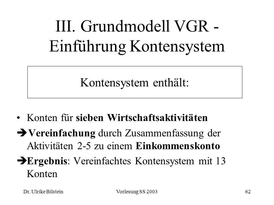 Dr. Ulrike BilsteinVorlesung SS 200362 III. Grundmodell VGR - Einführung Kontensystem Konten für sieben Wirtschaftsaktivitäten  Vereinfachung durch Z