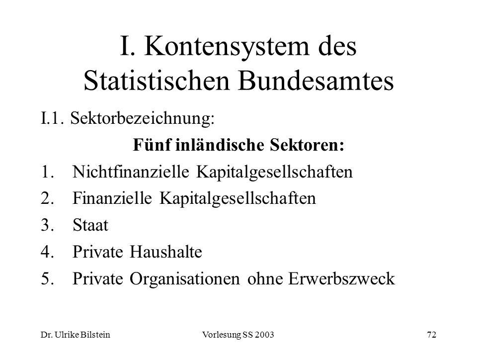 Dr. Ulrike BilsteinVorlesung SS 200372 I. Kontensystem des Statistischen Bundesamtes I.1. Sektorbezeichnung: Fünf inländische Sektoren: 1.Nichtfinanzi