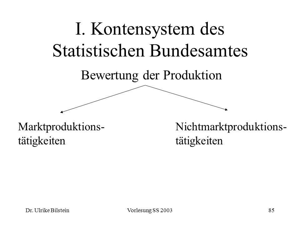 Dr. Ulrike BilsteinVorlesung SS 200385 I. Kontensystem des Statistischen Bundesamtes Bewertung der Produktion Marktproduktions- tätigkeiten Nichtmarkt