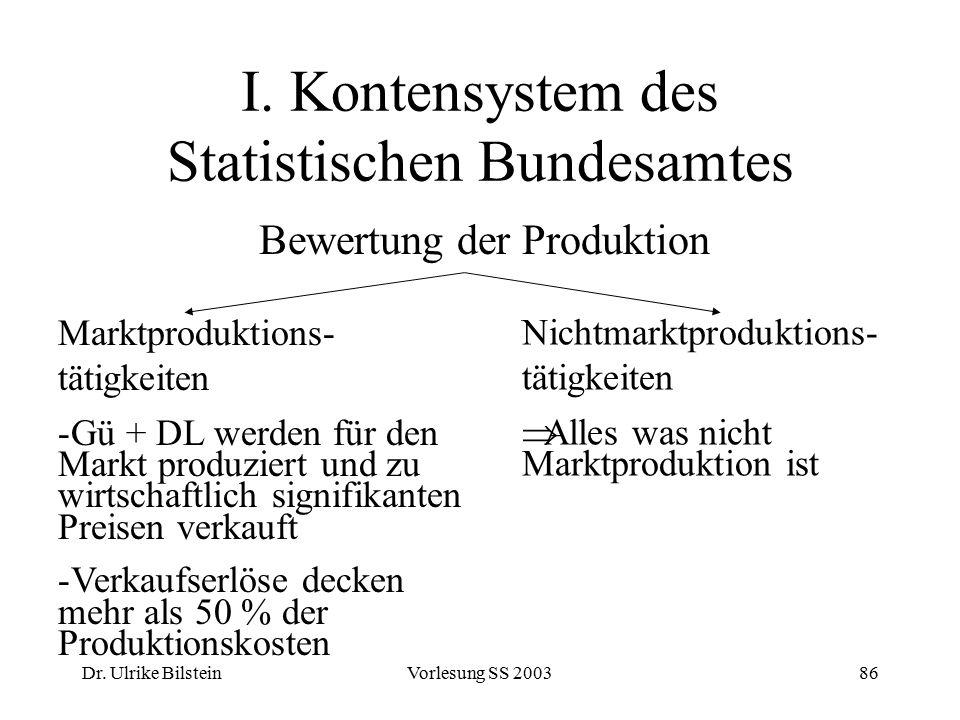 Dr. Ulrike BilsteinVorlesung SS 200386 I. Kontensystem des Statistischen Bundesamtes Bewertung der Produktion Marktproduktions- tätigkeiten -Gü + DL w