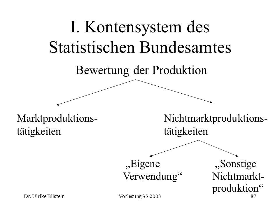 Dr. Ulrike BilsteinVorlesung SS 200387 I. Kontensystem des Statistischen Bundesamtes Bewertung der Produktion Marktproduktions- tätigkeiten Nichtmarkt