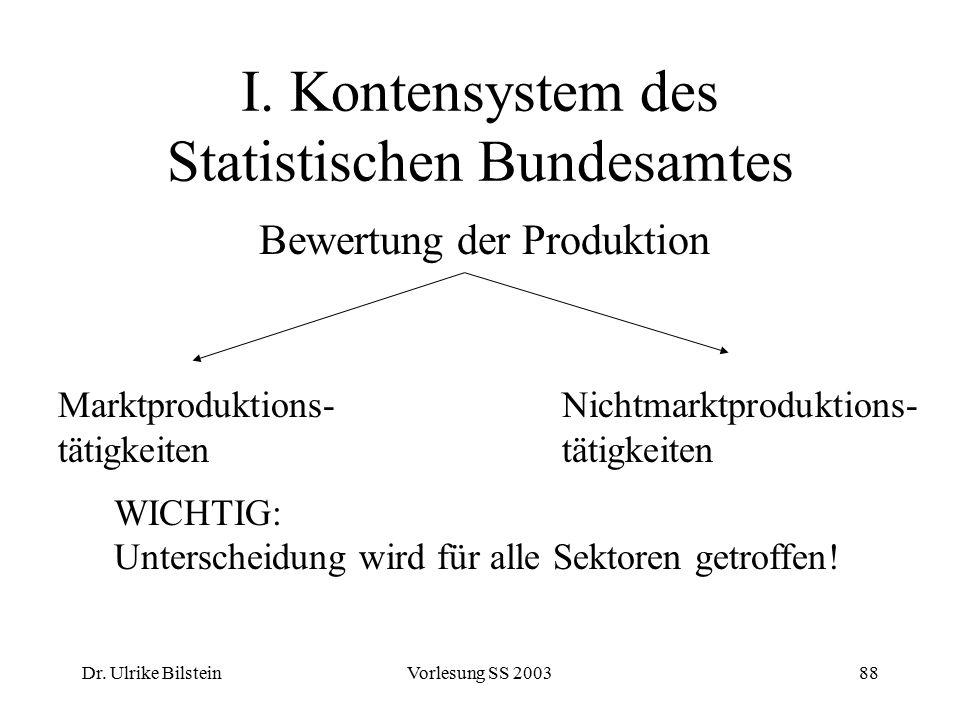 Dr. Ulrike BilsteinVorlesung SS 200388 I. Kontensystem des Statistischen Bundesamtes Bewertung der Produktion Marktproduktions- tätigkeiten Nichtmarkt