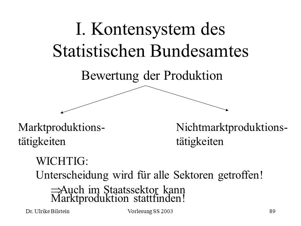 Dr. Ulrike BilsteinVorlesung SS 200389 I. Kontensystem des Statistischen Bundesamtes Bewertung der Produktion Marktproduktions- tätigkeiten Nichtmarkt