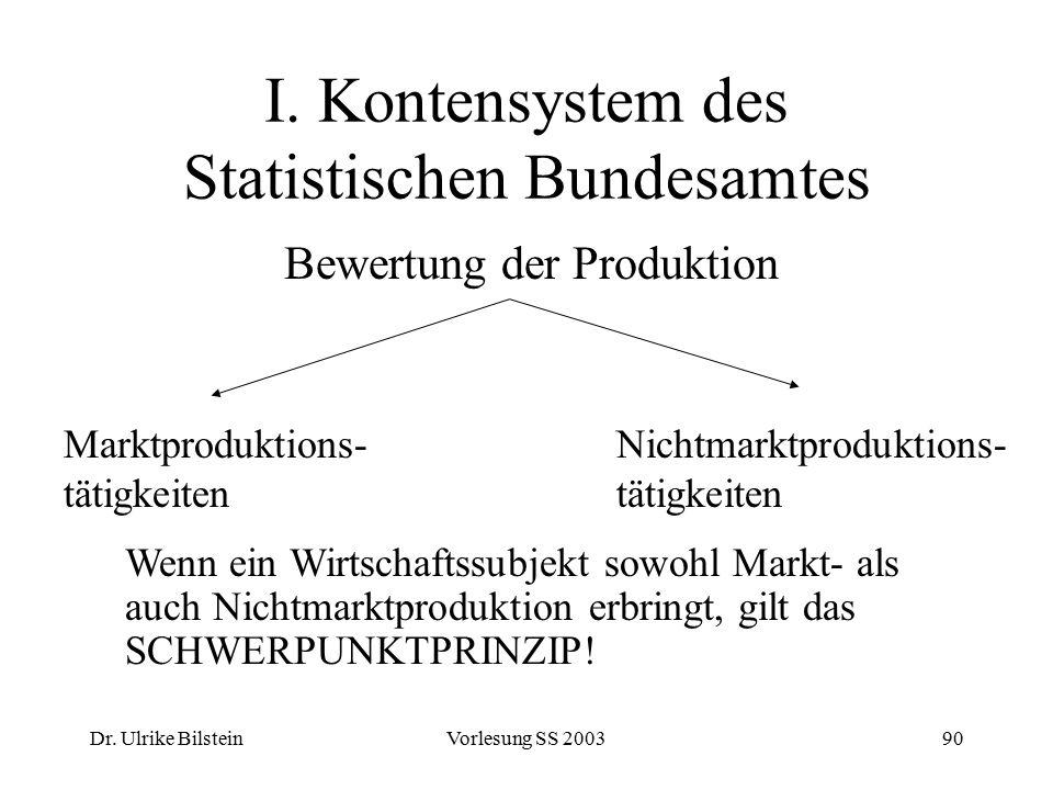 Dr. Ulrike BilsteinVorlesung SS 200390 I. Kontensystem des Statistischen Bundesamtes Bewertung der Produktion Marktproduktions- tätigkeiten Nichtmarkt