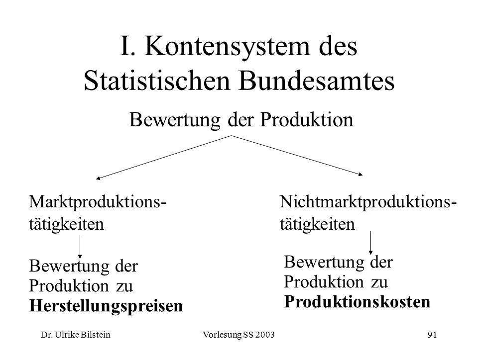 Dr. Ulrike BilsteinVorlesung SS 200391 I. Kontensystem des Statistischen Bundesamtes Bewertung der Produktion Marktproduktions- tätigkeiten Nichtmarkt