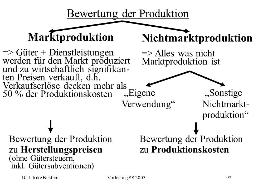 Dr. Ulrike BilsteinVorlesung SS 200392 Bewertung der Produktion Marktproduktion => Güter + Dienstleistungen werden für den Markt produziert und zu wir