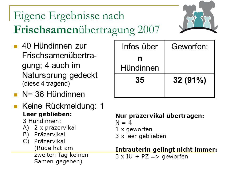 Eigene Ergebnisse nach Frischsamenübertragung 2007 40 Hündinnen zur Frischsamenübertra- gung; 4 auch im Natursprung gedeckt (diese 4 tragend) N= 36 Hündinnen Keine Rückmeldung: 1 Infos über n Hündinnen Geworfen: 3532 (91%) Leer geblieben: 3 Hündinnen: A)2 x präzervikal B)Präzervikal C)Präzervikal (Rüde hat am zweiten Tag keinen Samen gegeben) Nur präzervikal übertragen: N = 4 1 x geworfen 3 x leer geblieben Intrauterin gelingt nicht immer: 3 x IU + PZ => geworfen