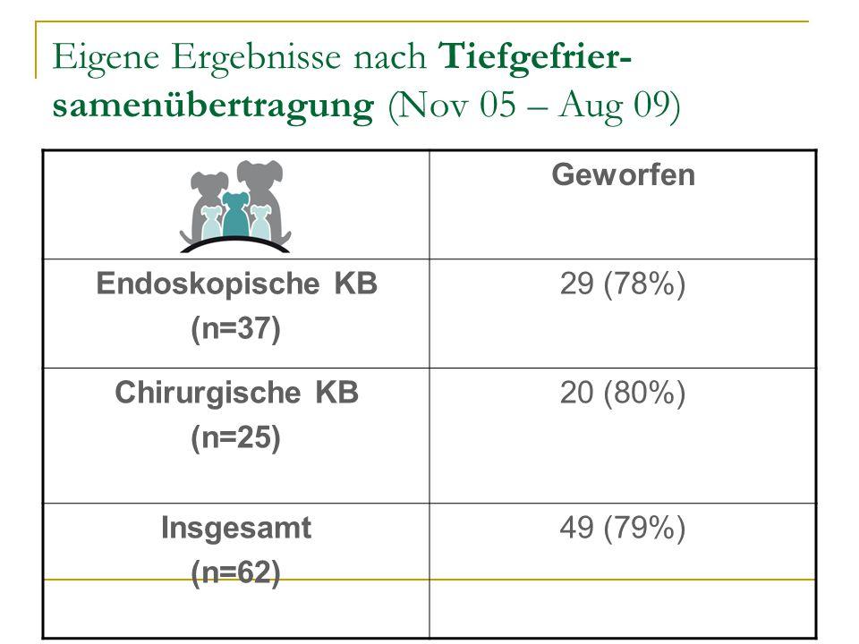 Eigene Ergebnisse nach Tiefgefrier- samenübertragung (Nov 05 – Aug 09) Geworfen Endoskopische KB (n=37) 29 (78%) Chirurgische KB (n=25) 20 (80%) Insge