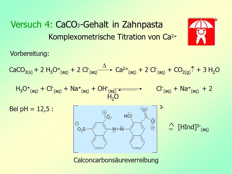 Versuch 4: CaCO 3 -Gehalt in Zahnpasta CaCO 3(s) + 2 H 3 O + (aq) + 2 Cl - (aq) Ca 2+ (aq) + 2 Cl - (aq) + CO 2(g)  + 3 H 2 O H 3 O + (aq) + Cl - (aq