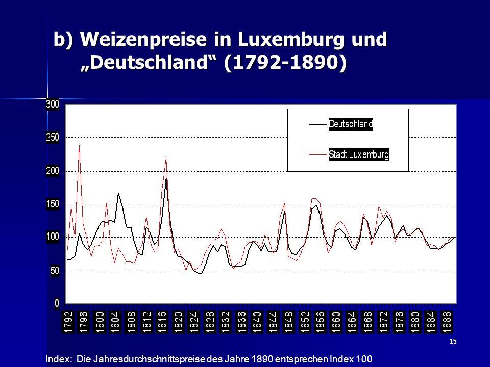 """15 b) Weizenpreise in Luxemburg und """"Deutschland (1792-1890) Index: Die Jahresdurchschnittspreise des Jahre 1890 entsprechen Index 100"""