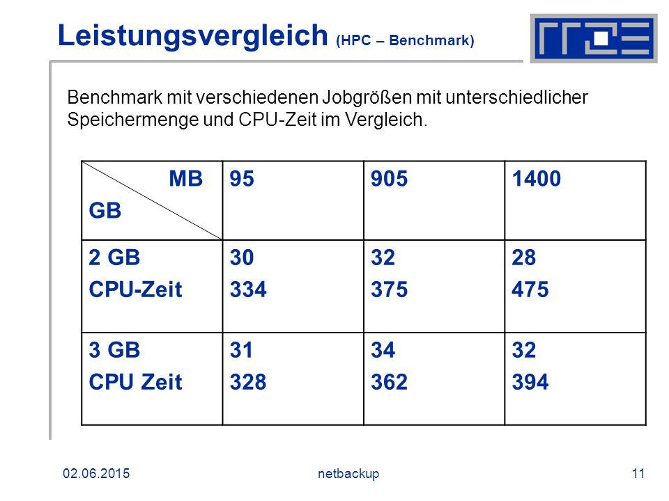 02.06.2015netbackup11 Leistungsvergleich (HPC – Benchmark) MB GB 959051400 2 GB CPU-Zeit 30 334 32 375 28 475 3 GB CPU Zeit 31 328 34 362 32 394 Benchmark mit verschiedenen Jobgrößen mit unterschiedlicher Speichermenge und CPU-Zeit im Vergleich.