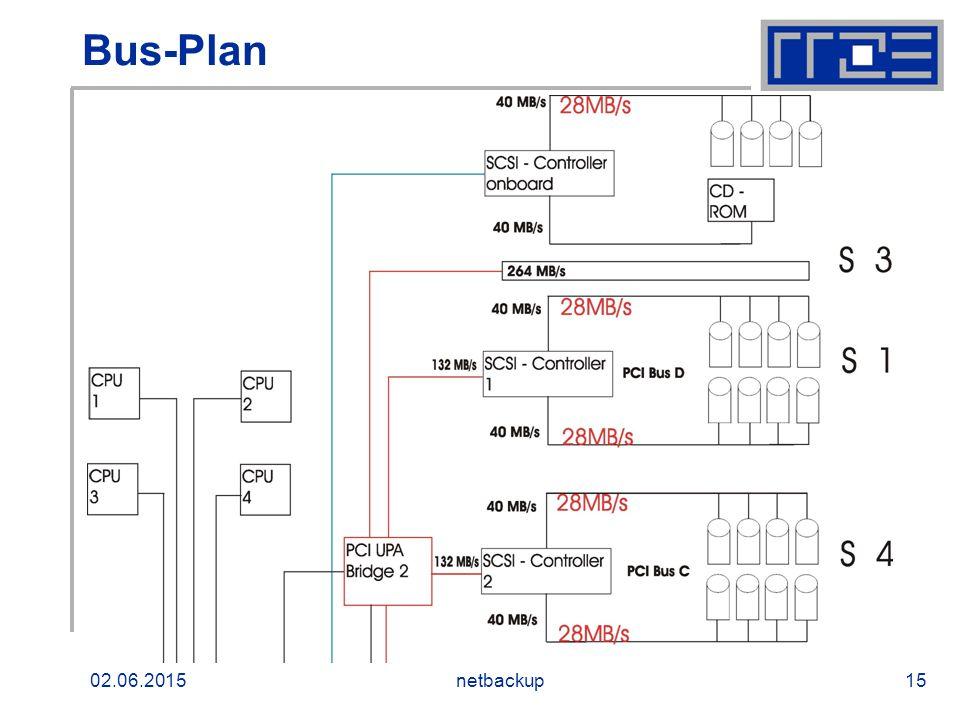02.06.2015netbackup15 Bus-Plan