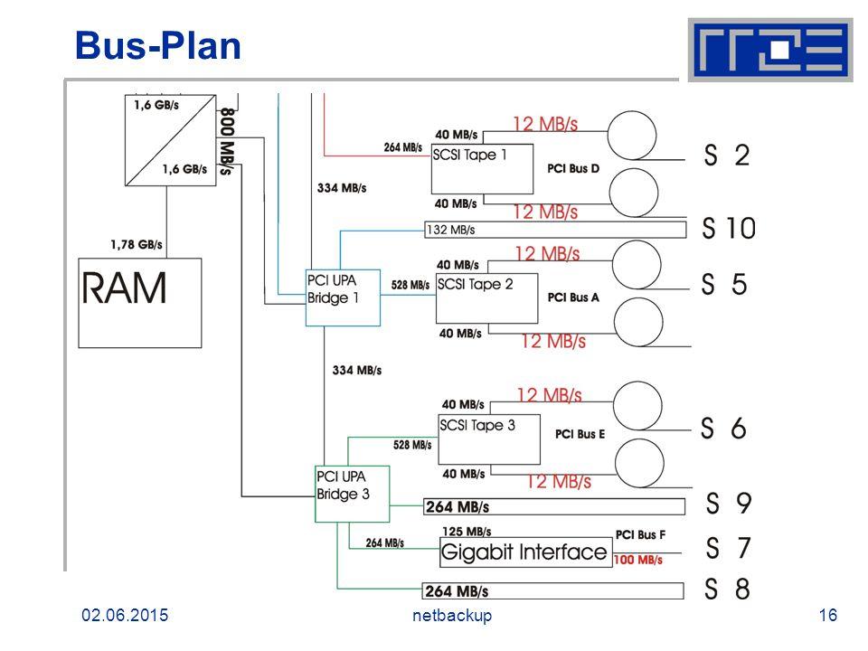 02.06.2015netbackup16 Bus-Plan