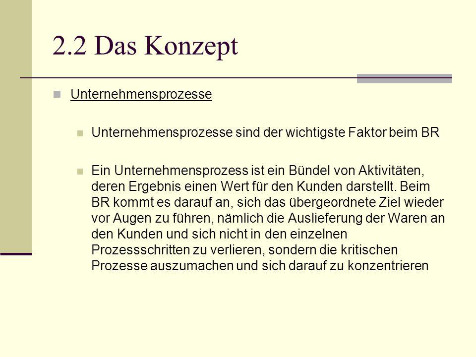 2.2 Das Konzept Unternehmensprozesse Unternehmensprozesse sind der wichtigste Faktor beim BR Ein Unternehmensprozess ist ein Bündel von Aktivitäten, d