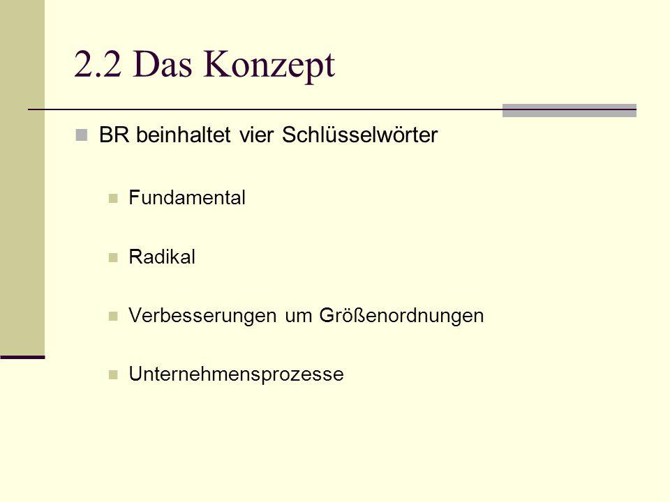 2.2 Das Konzept BR beinhaltet vier Schlüsselwörter Fundamental Radikal Verbesserungen um Größenordnungen Unternehmensprozesse