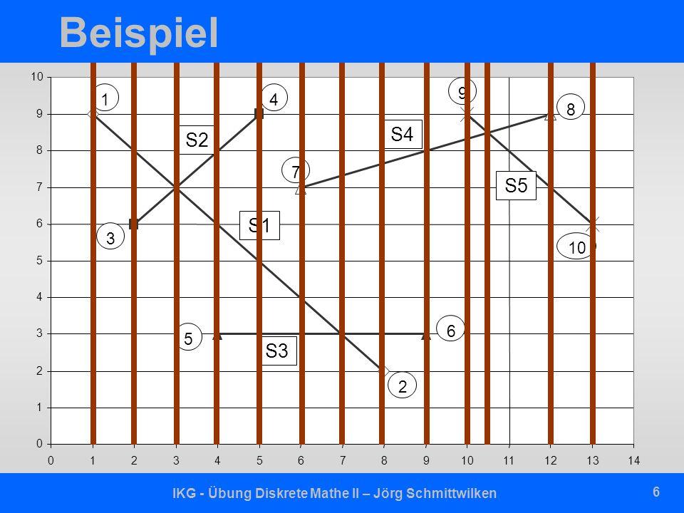 IKG - Übung Diskrete Mathe II – Jörg Schmittwilken 6 Beispiel S2 S4 S3 S1 S5