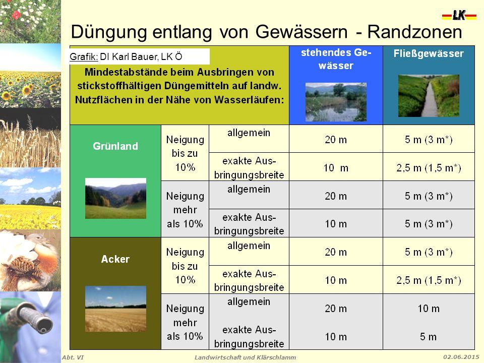 Landwirtschaft und Klärschlamm Abt. VI 02.06.2015 Düngung entlang von Gewässern - Randzonen Grafik: DI Karl Bauer, LK Ö