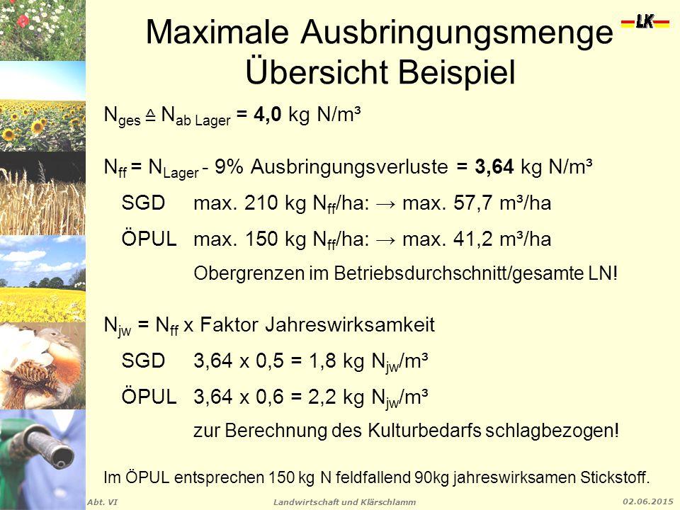 Landwirtschaft und Klärschlamm Abt. VI 02.06.2015 Maximale Ausbringungsmenge Übersicht Beispiel N ges ≙ N ab Lager = 4,0 kg N/m³ N ff = N Lager - 9% A