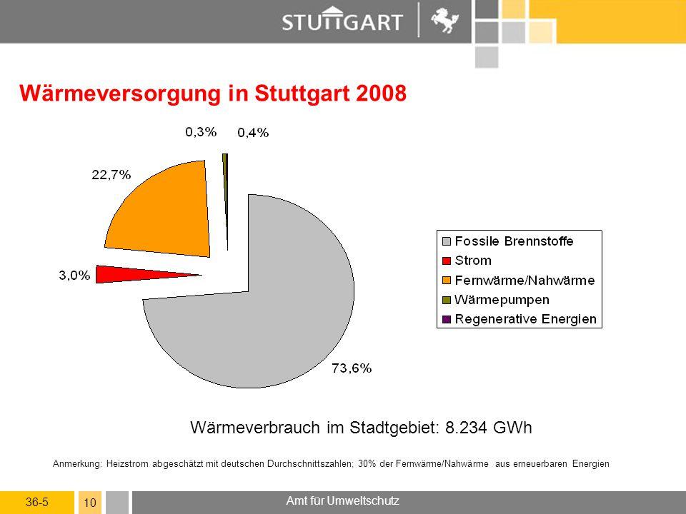 36-5 Amt für Umweltschutz 10 Wärmeversorgung in Stuttgart 2008 Wärmeverbrauch im Stadtgebiet: 8.234 GWh Anmerkung: Heizstrom abgeschätzt mit deutschen Durchschnittszahlen; 30% der Fernwärme/Nahwärme aus erneuerbaren Energien