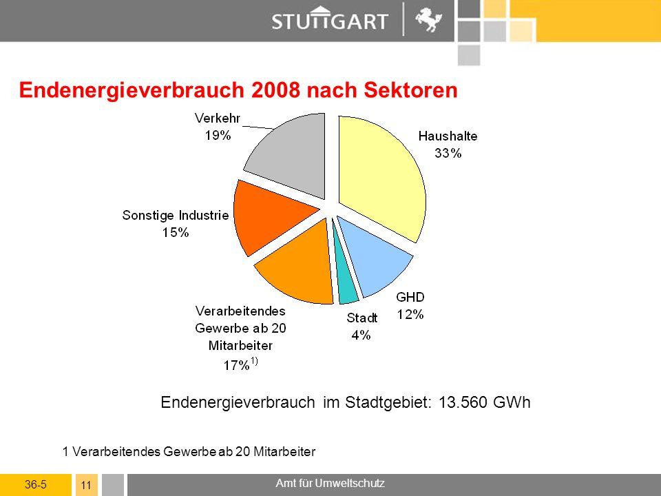 36-5 Amt für Umweltschutz 11 Endenergieverbrauch 2008 nach Sektoren Endenergieverbrauch im Stadtgebiet: 13.560 GWh 1 Verarbeitendes Gewerbe ab 20 Mitarbeiter
