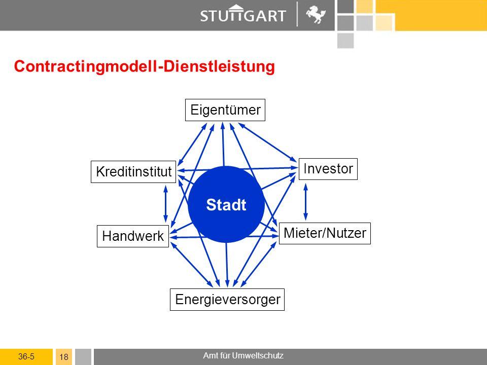 36-5 Amt für Umweltschutz 18 Contractingmodell-Dienstleistung Eigentümer Mieter/Nutzer Energieversorger Handwerk Investor Kreditinstitut Stadt