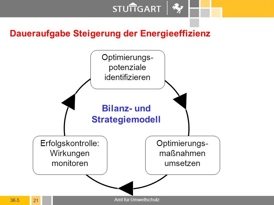 36-5 Amt für Umweltschutz 21 Daueraufgabe Steigerung der Energieeffizienz Optimierungs- potenziale identifizieren Erfolgskontrolle: Wirkungen monitoren Optimierungs- maßnahmen umsetzen Bilanz- und Strategiemodell