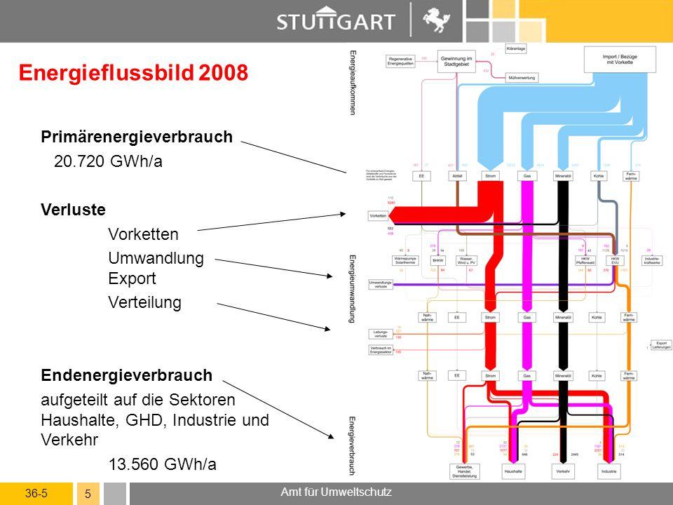 36-5 Amt für Umweltschutz 6 Energiebilanz 2008 Energieumsatz Energiegewinnung im Stadtgebiet650 GWh Energieimport14.890 GWh Umwandlungsverluste1.330 GWh Endenergieverbrauch13.560 GWh