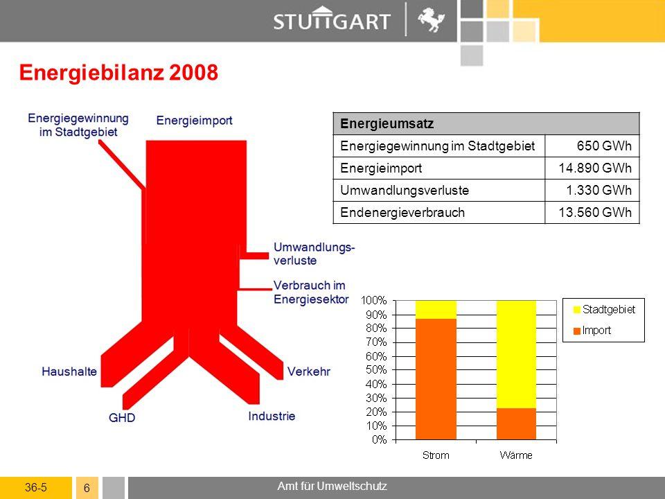 36-5 Amt für Umweltschutz 6 Energiebilanz 2008 Energieumsatz Energiegewinnung im Stadtgebiet650 GWh Energieimport14.890 GWh Umwandlungsverluste1.330 G
