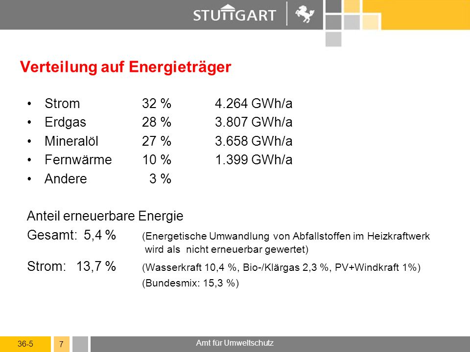 36-5 Amt für Umweltschutz 7 Verteilung auf Energieträger Strom32 %4.264 GWh/a Erdgas28 %3.807 GWh/a Mineralöl27 %3.658 GWh/a Fernwärme10 %1.399 GWh/a Andere 3 % Anteil erneuerbare Energie Gesamt: 5,4 % (Energetische Umwandlung von Abfallstoffen im Heizkraftwerk wird als nicht erneuerbar gewertet) Strom: 13,7 % (Wasserkraft 10,4 %, Bio-/Klärgas 2,3 %, PV+Windkraft 1%) (Bundesmix: 15,3 %)