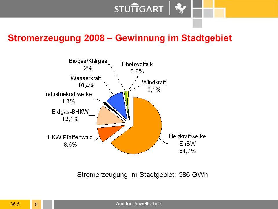 36-5 Amt für Umweltschutz 9 Stromerzeugung 2008 – Gewinnung im Stadtgebiet Stromerzeugung im Stadtgebiet: 586 GWh