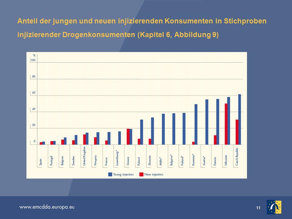 11 Anteil der jungen und neuen injizierenden Konsumenten in Stichproben injizierender Drogenkonsumenten (Kapitel 6, Abbildung 9)