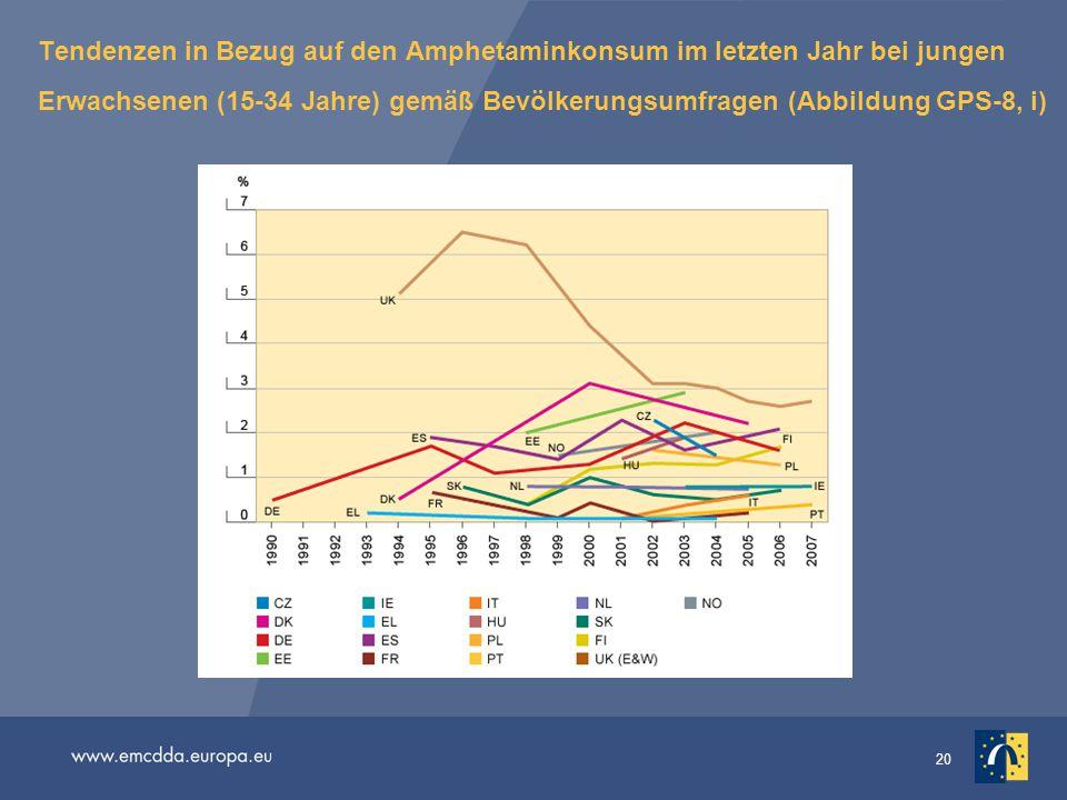 20 Tendenzen in Bezug auf den Amphetaminkonsum im letzten Jahr bei jungen Erwachsenen (15-34 Jahre) gemäß Bevölkerungsumfragen (Abbildung GPS-8, i)