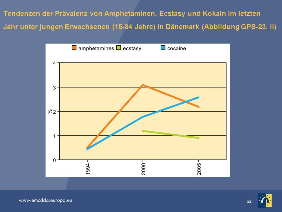 22 Tendenzen der Prävalenz von Amphetaminen, Ecstasy und Kokain im letzten Jahr unter jungen Erwachsenen (15-34 Jahre) in Dänemark (Abbildung GPS-23,