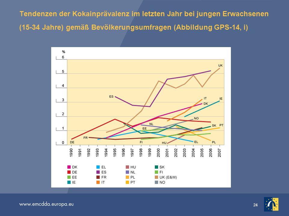 24 Tendenzen der Kokainprävalenz im letzten Jahr bei jungen Erwachsenen (15-34 Jahre) gemäß Bevölkerungsumfragen (Abbildung GPS-14, i)