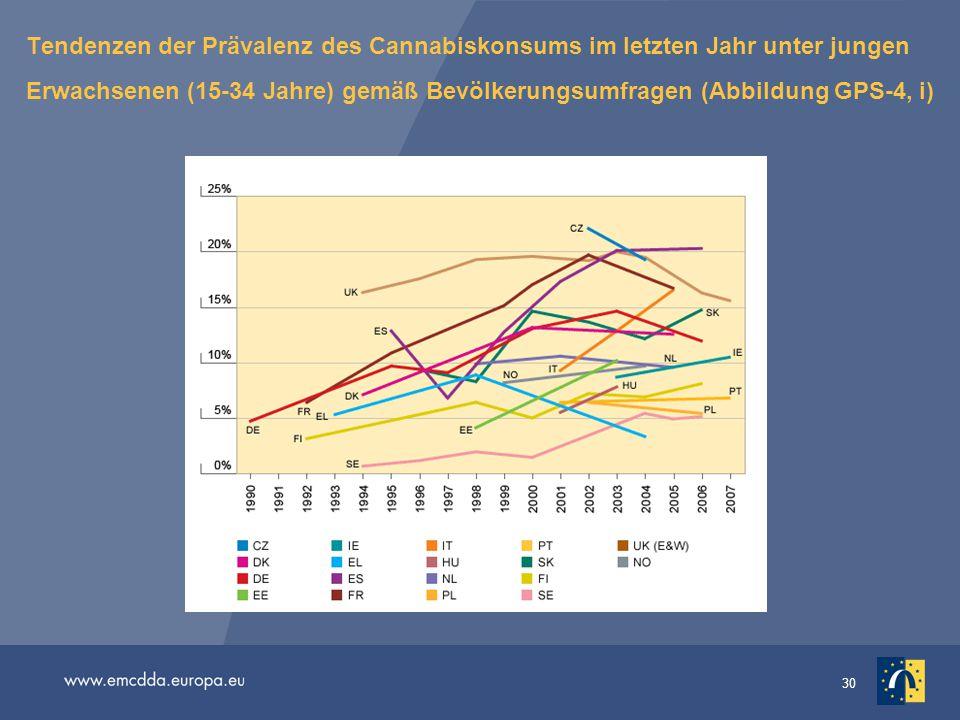 30 Tendenzen der Prävalenz des Cannabiskonsums im letzten Jahr unter jungen Erwachsenen (15-34 Jahre) gemäß Bevölkerungsumfragen (Abbildung GPS-4, i)
