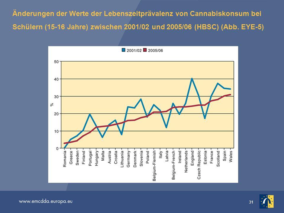31 Änderungen der Werte der Lebenszeitprävalenz von Cannabiskonsum bei Schülern (15-16 Jahre) zwischen 2001/02 und 2005/06 (HBSC) (Abb. EYE-5)