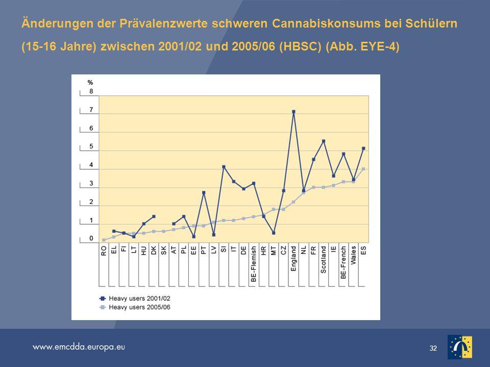 32 Änderungen der Prävalenzwerte schweren Cannabiskonsums bei Schülern (15-16 Jahre) zwischen 2001/02 und 2005/06 (HBSC) (Abb. EYE-4)