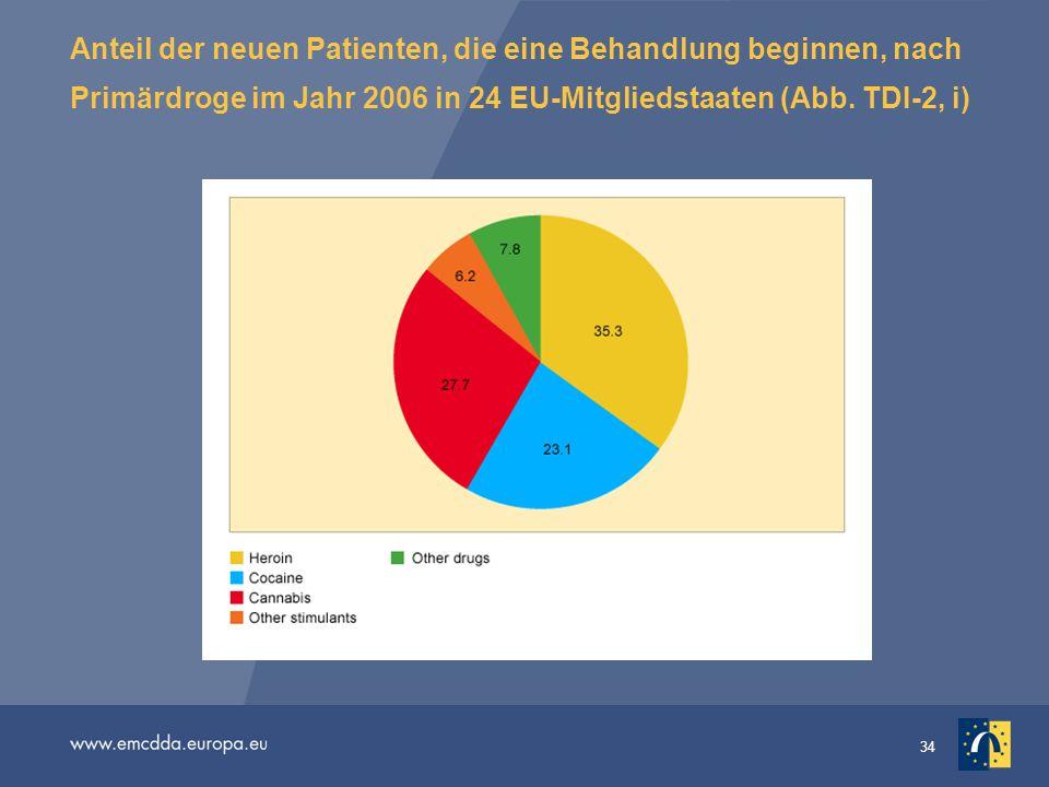 34 Anteil der neuen Patienten, die eine Behandlung beginnen, nach Primärdroge im Jahr 2006 in 24 EU-Mitgliedstaaten (Abb. TDI-2, i)