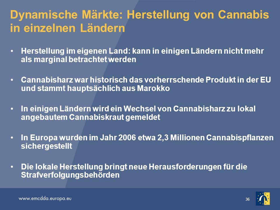 36 Dynamische Märkte: Herstellung von Cannabis in einzelnen Ländern Herstellung im eigenen Land: kann in einigen Ländern nicht mehr als marginal betra