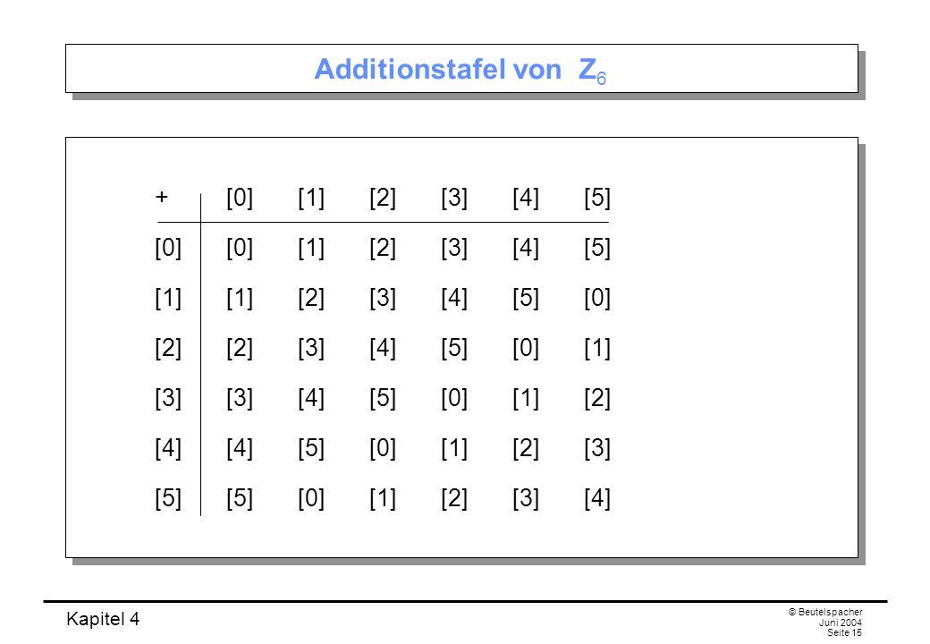Kapitel 4 © Beutelspacher Juni 2004 Seite 15 Additionstafel von Z 6 +[0][1][2][3][4][5] [0][0][1][2][3][4][5] [1][1][2][3][4][5][0] [2][2][3][4][5][0][1] [3][3][4][5][0][1][2] [4][4][5][0][1][2][3] [5][5][0][1][2][3][4] +[0][1][2][3][4][5] [0][0][1][2][3][4][5] [1][1][2][3][4][5][0] [2][2][3][4][5][0][1] [3][3][4][5][0][1][2] [4][4][5][0][1][2][3] [5][5][0][1][2][3][4]