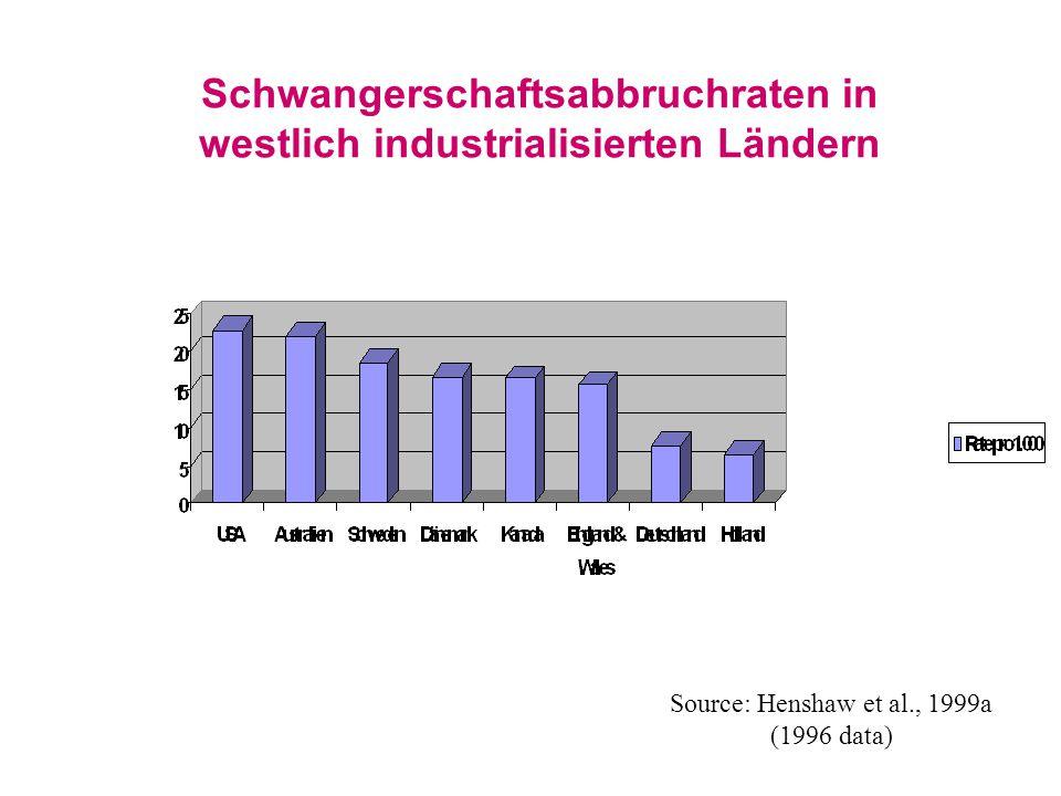 Schwangerschaftsabbruchraten in westlich industrialisierten Ländern Source: Henshaw et al., 1999a (1996 data)