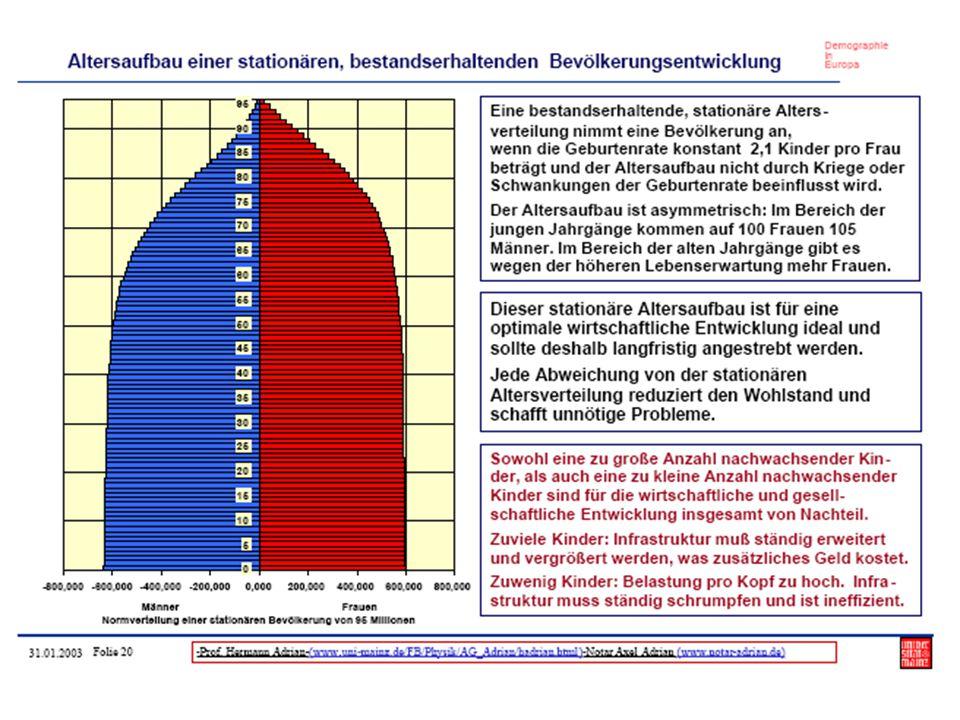 """""""Die Deutschen sterben aus."""